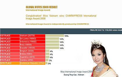 Kết quả cuộc bình chọn Miss International Image. Ảnh chụp màn hình.