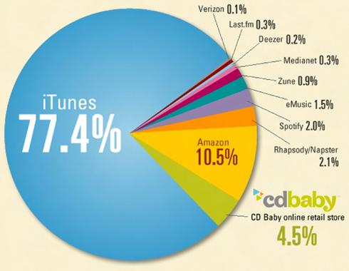 Biểu đồ cho thấy thị phần nhạc số thế giới.