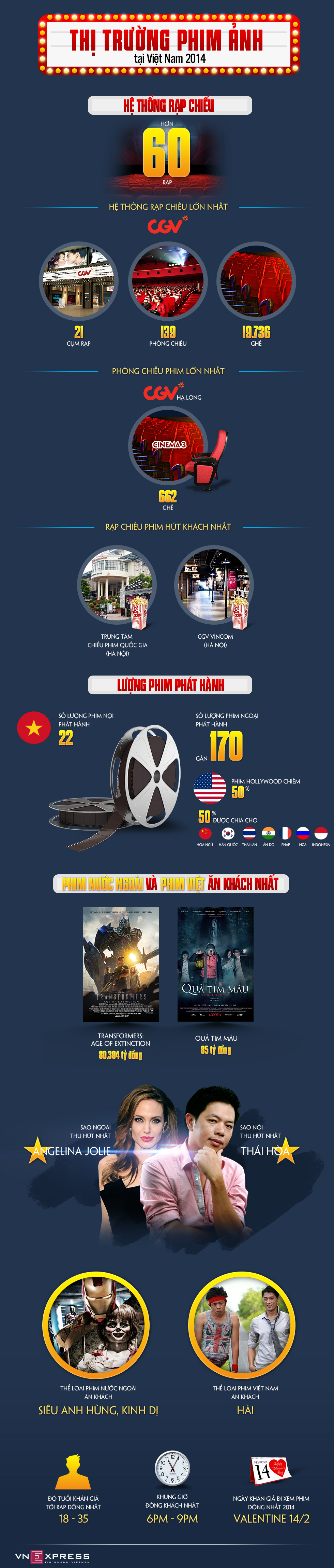 Thị trường phim ảnh tại Việt Nam 2014 qua những con số