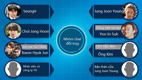 Nhóm chat đồi trụy của Seungri, Jung Joon Young.